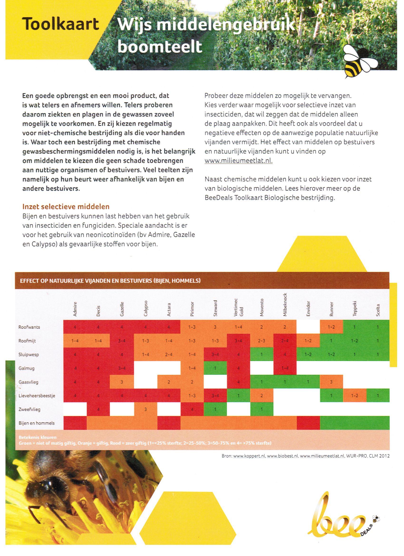 Toolkaart Wijs middelengebruik boomteelt CLM